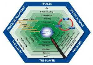 Irish Hockey Hexagon
